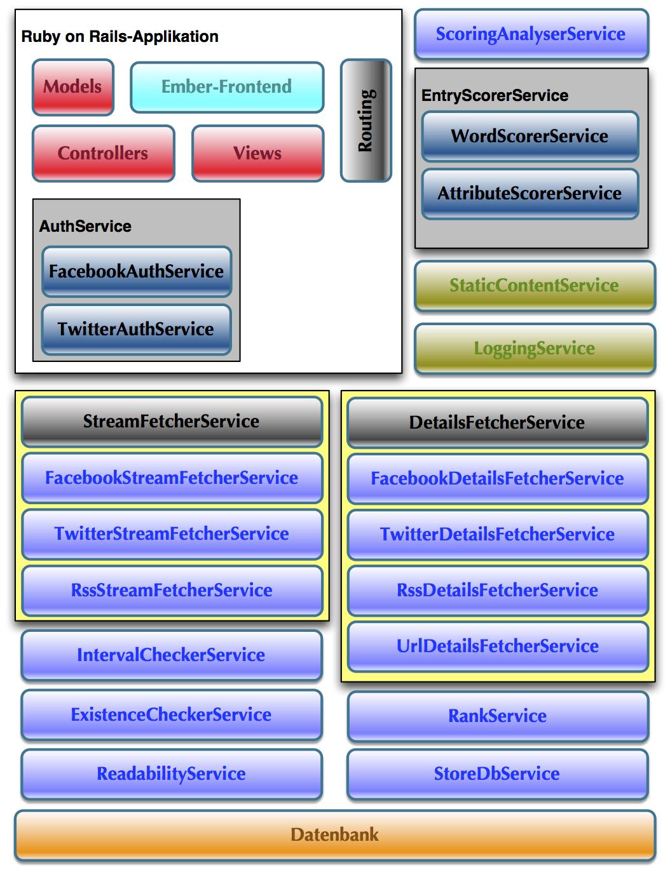 Masterarbeit serviceorientierte architektur for Masterarbeit architektur
